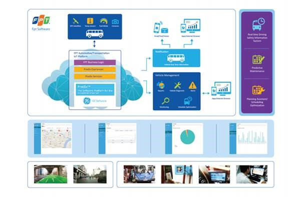 FPT Crafts Industrial IoT Solutions On GE Predix Platform